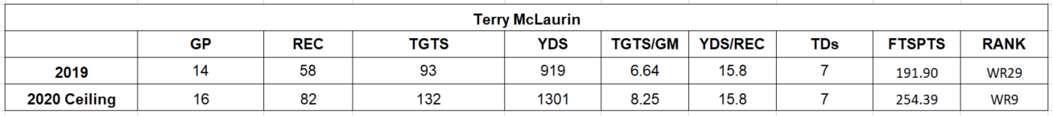 Terry McLaurin KB Projection